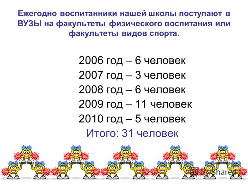 Ежегодно воспитанники нашей школы поступают в ВУЗЫ на факультеты физического воспитания или факультеты видов спорта. 2006 год – 6 человек 2007 год – 3 человек 2008 год – 6 человек 2009 год – 11 человек 2010 год – 5 человек Итого: 31 человек