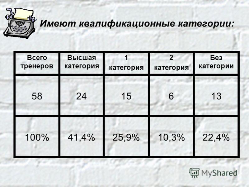 Имеют квалификационные категории: Всего тренеров Высшая категория 1 категория 2 категория Без категории 582415613 100%41,4%25,9%10,3%22,4%