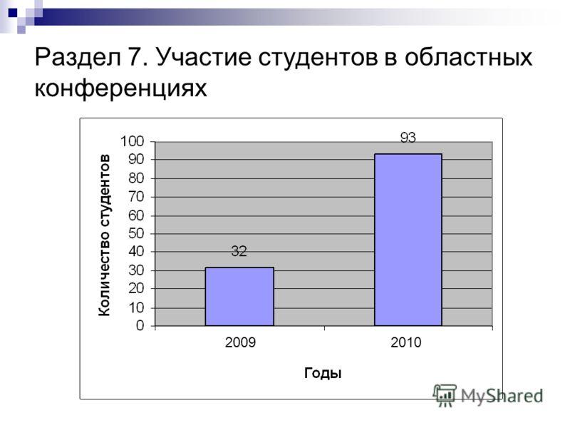 Раздел 7. Участие студентов в областных конференциях 2009 2010