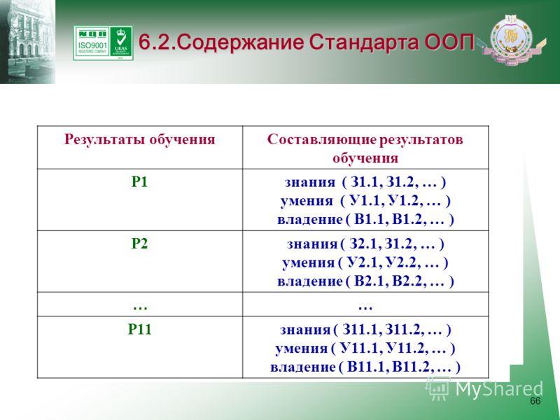 66 6.2.Содержание Стандарта ООП Результаты обученияСоставляющие результатов обучения Р1 знания ( З1.1, З1.2, … ) умения ( У1.1, У1.2, … ) владение ( В1.1, В1.2, … ) Р2знания ( З2.1, З1.2, … ) умения ( У2.1, У2.2, … ) владение ( В2.1, В2.2, … ) …… Р11