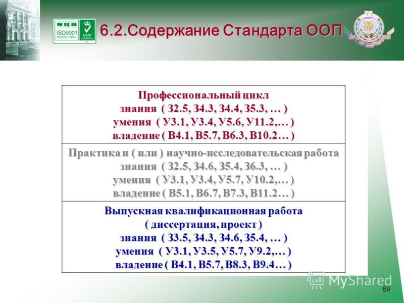 69 6.2.Содержание Стандарта ООП Профессиональный цикл знания ( З2.5, З4.3, З4.4, З5.3, … ) умения ( У3.1, У3.4, У5.6, У11.2,… ) владение ( В4.1, В5.7, В6.3, В10.2… ) Практика и ( или ) научно-исследовательская работа знания ( З2.5, З4.6, З5.4, З6.3,