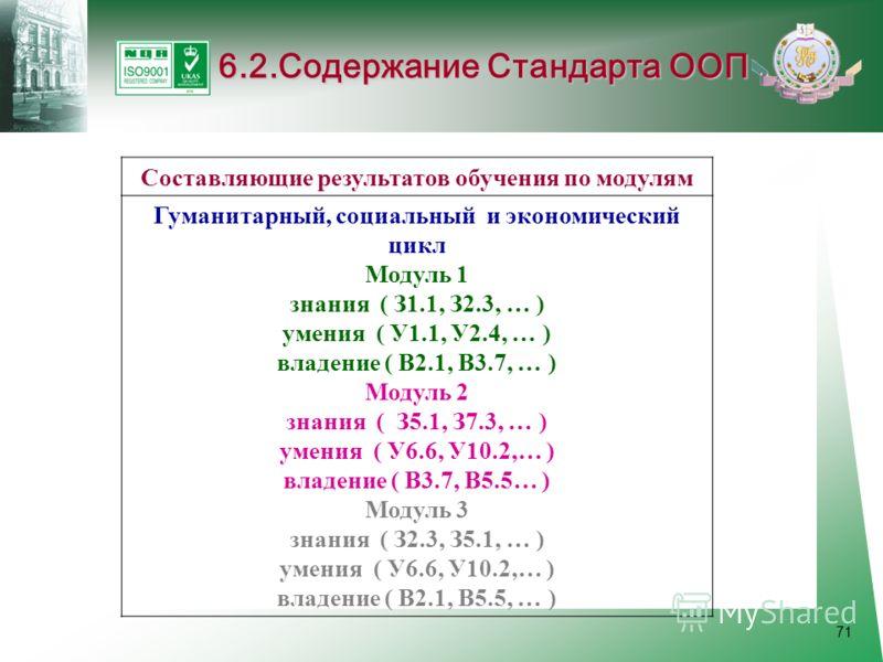 71 6.2.Содержание Стандарта ООП Составляющие результатов обучения по модулям Гуманитарный, социальный и экономический цикл Модуль 1 знания ( З1.1, З2.3, … ) умения ( У1.1, У2.4, … ) владение ( В2.1, В3.7, … ) Модуль 2 знания ( З5.1, З7.3, … ) умения