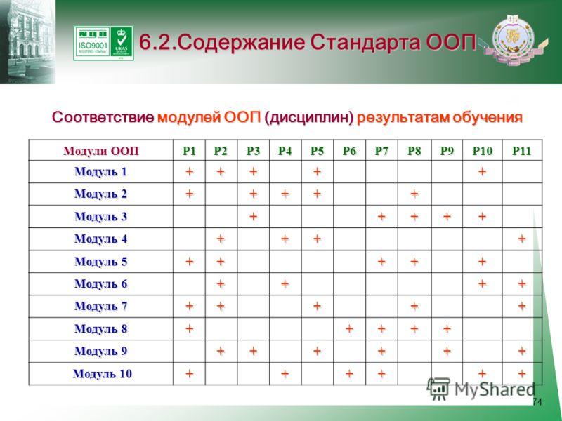 74 6.2.Содержание Стандарта ООП Соответствие модулей ООП (дисциплин) результатам обучения Модули ООП Р1Р2Р3Р4Р5Р6Р7Р8Р9Р10Р11 Модуль 1 +++++ Модуль 2 +++++ Модуль 3 +++++ Модуль 4 ++++ Модуль 5 +++++ Модуль 6 ++++ Модуль 7 +++++ Модуль 8 +++++ Модуль