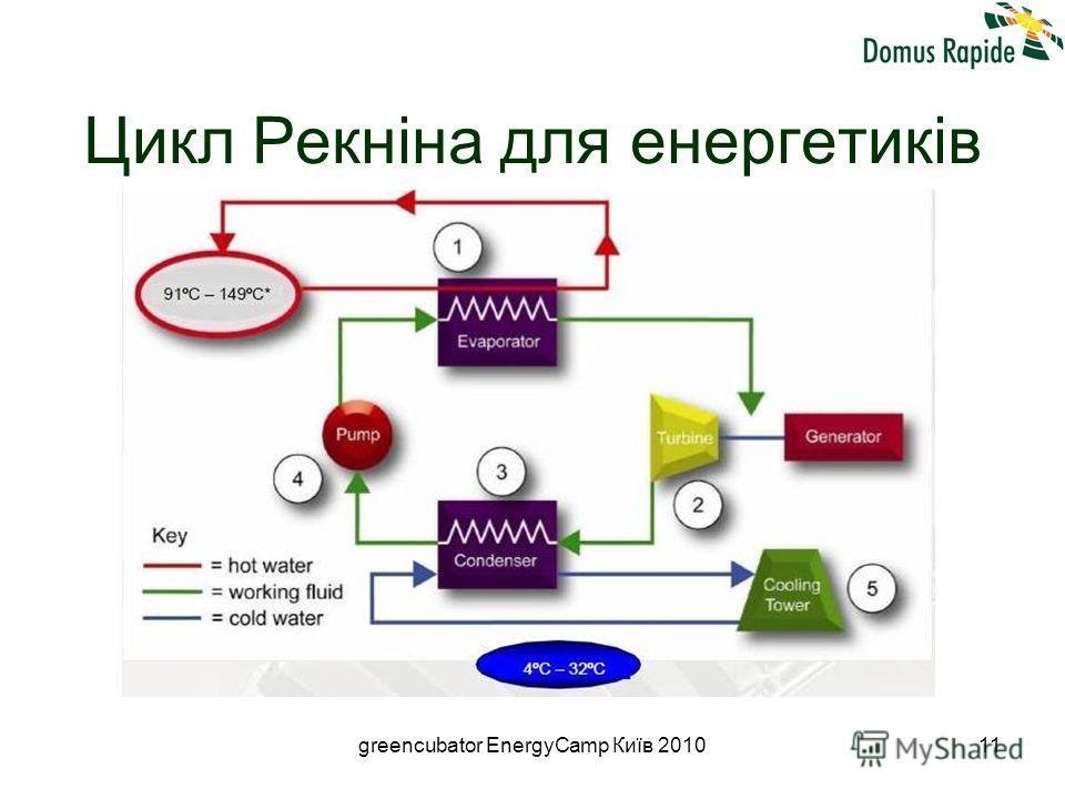 greencubator EnergyCamp Київ 201011 Цикл Рекніна для енергетиків