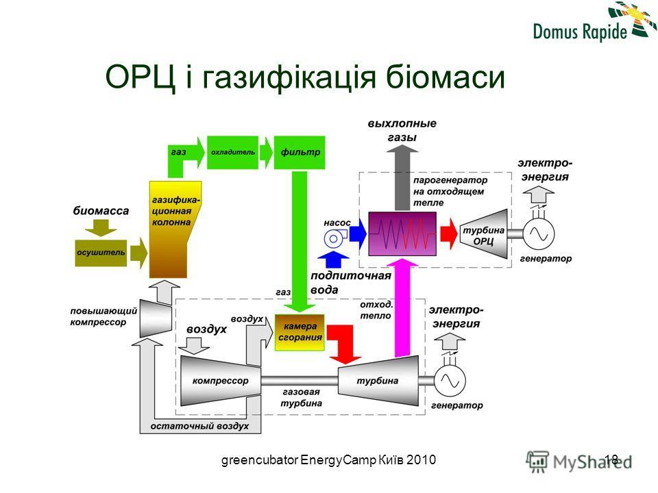 greencubator EnergyCamp Київ 201018 ОРЦ і газифікація біомаси