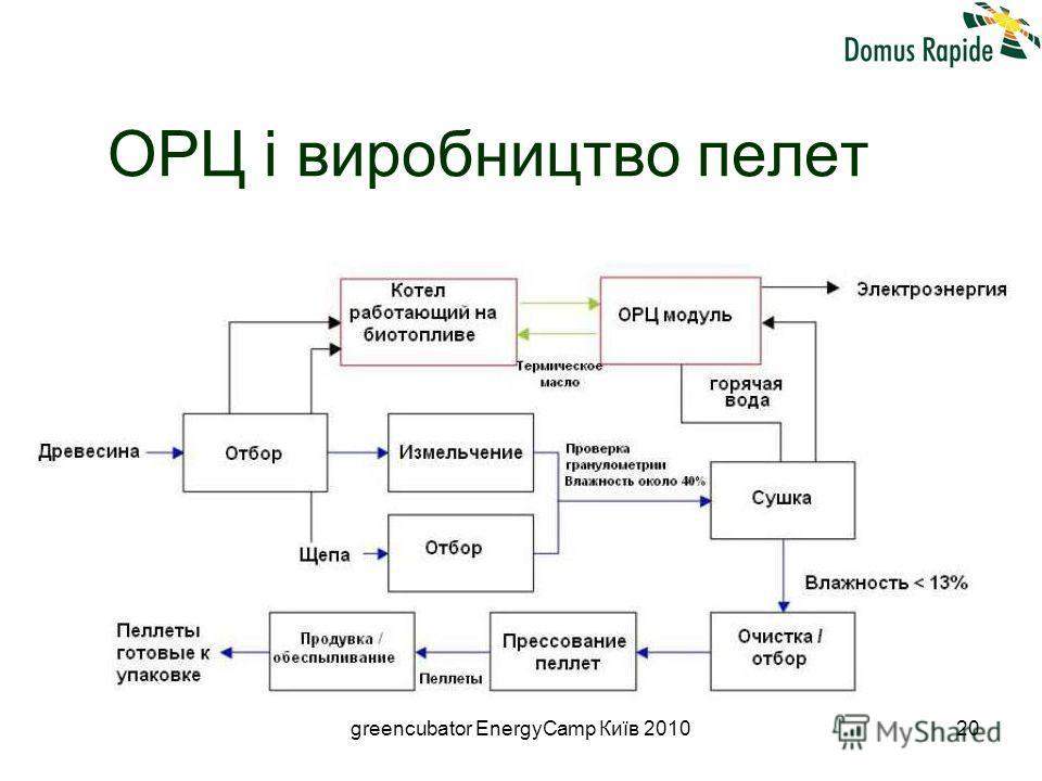 greencubator EnergyCamp Київ 201020 ОРЦ і виробництво пелет