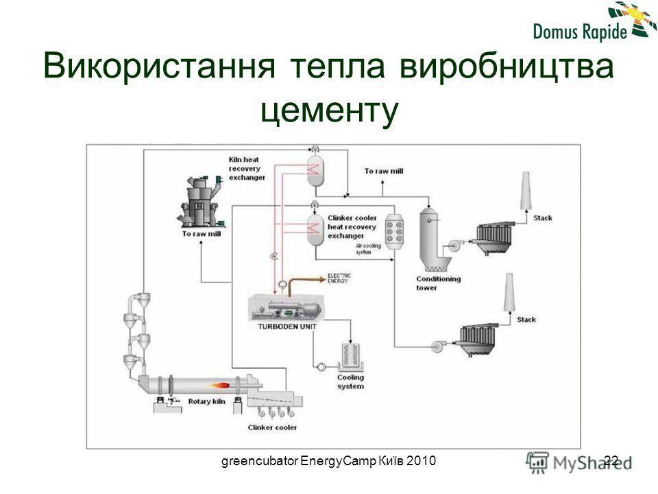 greencubator EnergyCamp Київ 201022 Використання тепла виробництва цементу