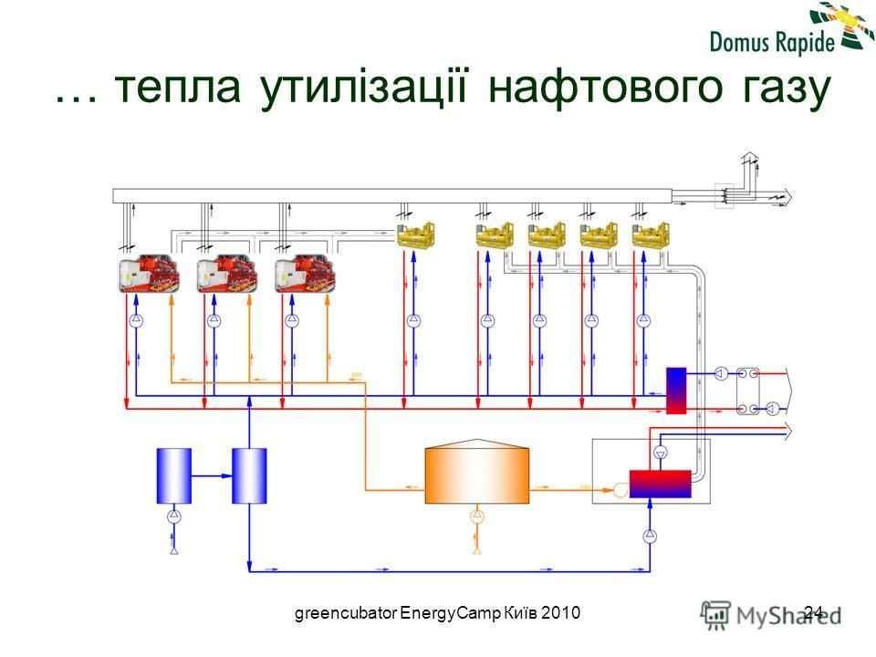 greencubator EnergyCamp Київ 201024 … тепла утилізації нафтового газу