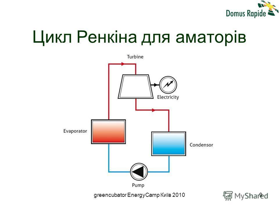 greencubator EnergyCamp Київ 20109 Цикл Ренкіна для аматорів