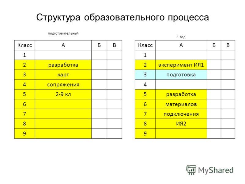 Структура образовательного процесса подготовительный 1 год КлассАБВ АБВ 1 1 2разработка 2эксперимент ИЯ1 3карт 3подготовка 4сопряжения 4 52-9 кл 5разработка 6 6материалов 7 7подключения 8 8ИЯ2 9 9