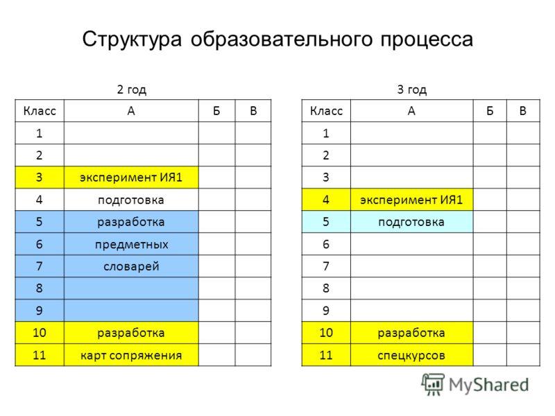 Структура образовательного процесса 2 год3 год КлассАБВ АБВ 1 1 2 2 3эксперимент ИЯ1 3 4подготовка 4эксперимент ИЯ1 5разработка 5подготовка 6предметных 6 7словарей 7 8 8 9 9 10разработка 10разработка 11карт сопряжения 11спецкурсов