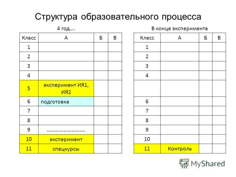 Структура образовательного процесса 4 год….В конце эксперимента КлассАБВ АБВ 1 1 2 2 3 3 4 4 5 эксперимент ИЯ1, ИЯ2 6 подготовка 6 7 7 8 8 9………………………. 9 10 эксперимент 10 11 спецкурсы 11Контроль