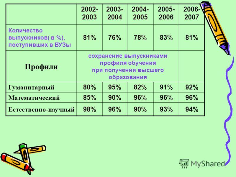 2002- 2003 2003- 2004 2004- 2005 2005- 2006 2006- 2007 Количество выпускников( в %), поступивших в ВУЗы 81%76%78%83%81% Профили сохранение выпускниками профиля обучения при получении высшего образования Гуманитарный 80%95%82%91%92% Математический 85%