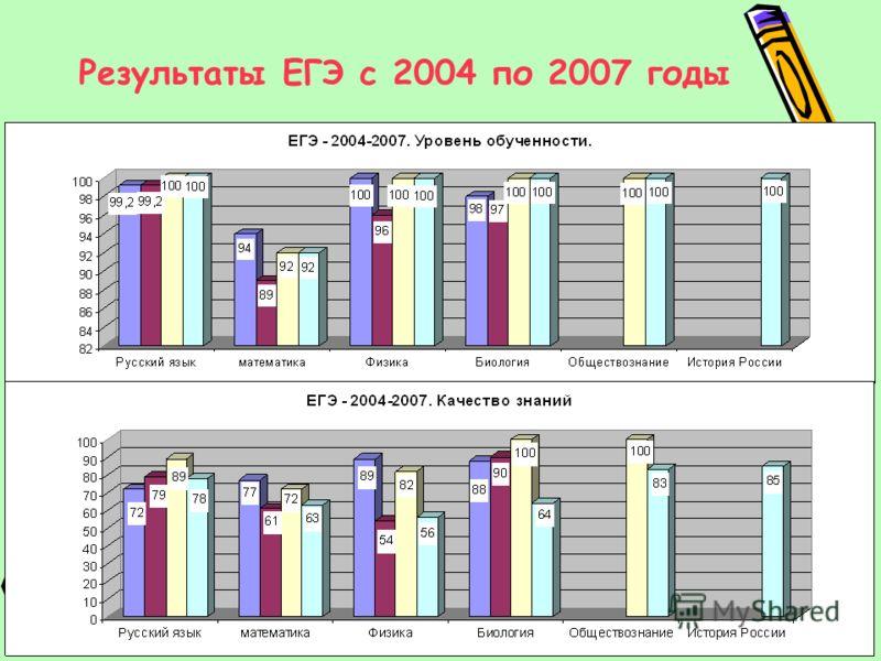 Результаты ЕГЭ с 2004 по 2007 годы
