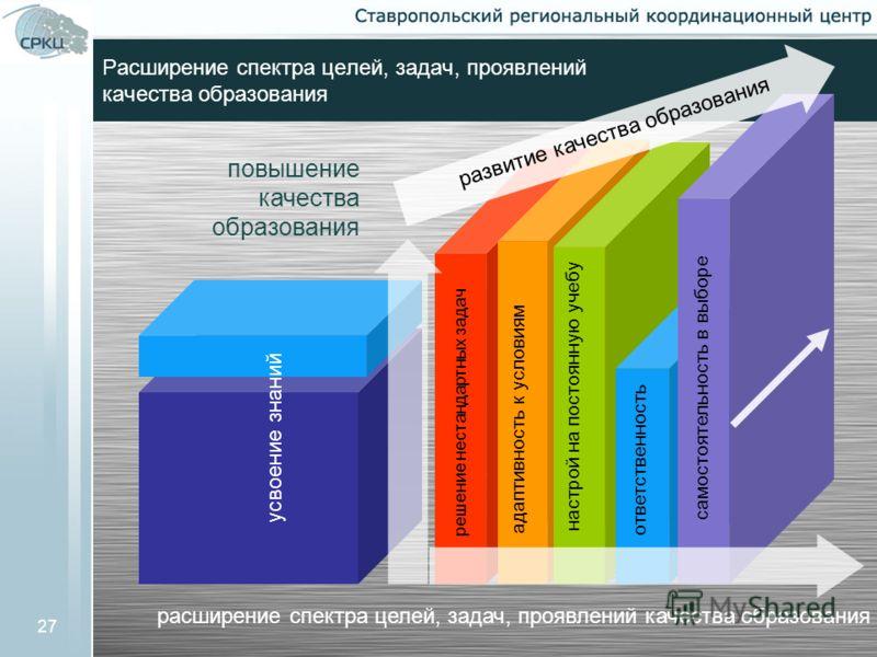 27 Расширение спектра целей, задач, проявлений качества образования повышение качества образования расширение спектра целей, задач, проявлений качества образования развитие качества образования усвоение знаний решение нестандартных задач адаптивность