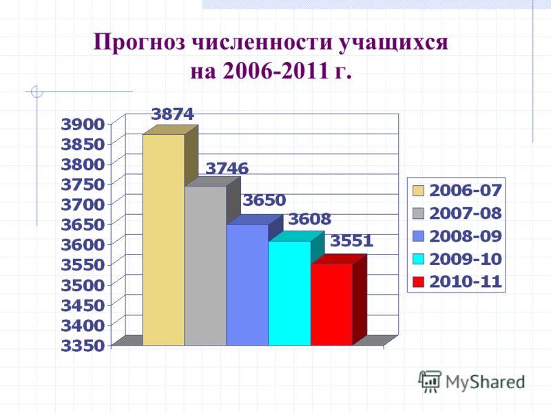 Прогноз численности учащихся на 2006-2011 г.