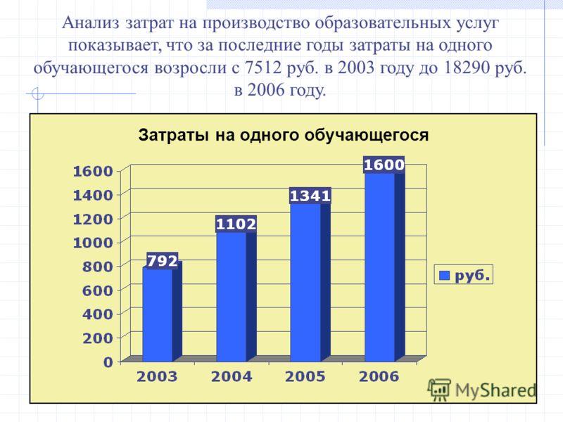 Анализ затрат на производство образовательных услуг показывает, что за последние годы затраты на одного обучающегося возросли с 7512 руб. в 2003 году до 18290 руб. в 2006 году. Затраты на одного обучающегося