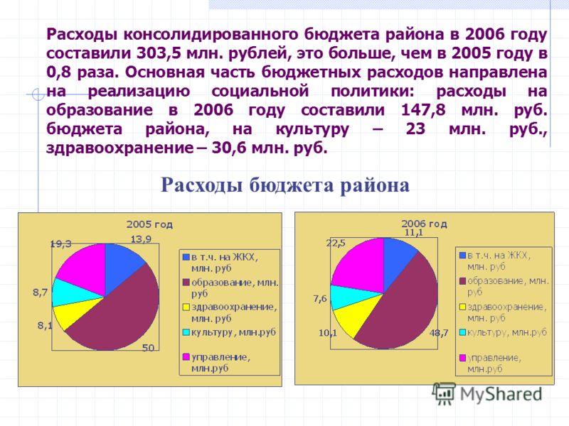Расходы консолидированного бюджета района в 2006 году составили 303,5 млн. рублей, это больше, чем в 2005 году в 0,8 раза. Основная часть бюджетных расходов направлена на реализацию социальной политики: расходы на образование в 2006 году составили 14