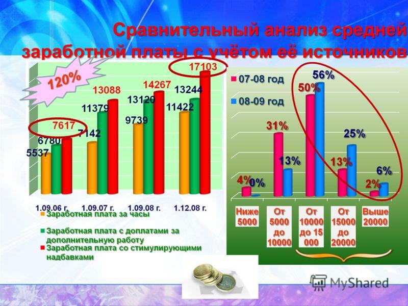 Переход на новые механизмы оплаты труда 22 часа 11204 руб. 129424 руб. 19220 руб. 16977 руб.