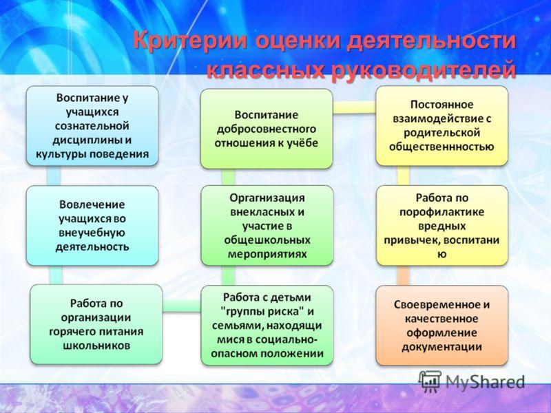 Система оценки качества труда учителя