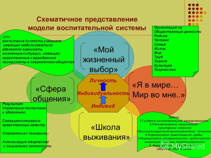 Схематичное представление модели воспитательной системы «Мой жизненный выбор» «Я в мире… Мир во мне..» «Школа выживания» «Сфера общения» Личность Индивидуальность Индивид Цель: воспитание личности учащихся, умеющей мобилизоваться, адекватно оценивать