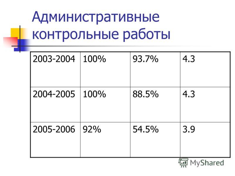 Административные контрольные работы 2003-2004100%93.7%4.3 2004-2005100%88.5%4.3 2005-200692%54.5%3.9