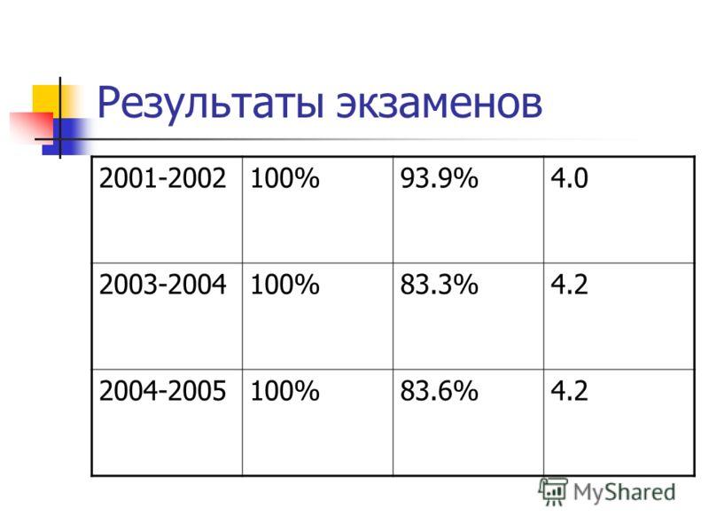 Результаты экзаменов 2001-2002100%93.9%4.0 2003-2004100%83.3%4.2 2004-2005100%83.6%4.2