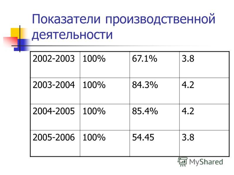Показатели производственной деятельности 2002-2003100%67.1%3.8 2003-2004100%84.3%4.2 2004-2005100%85.4%4.2 2005-2006100%54.453.8