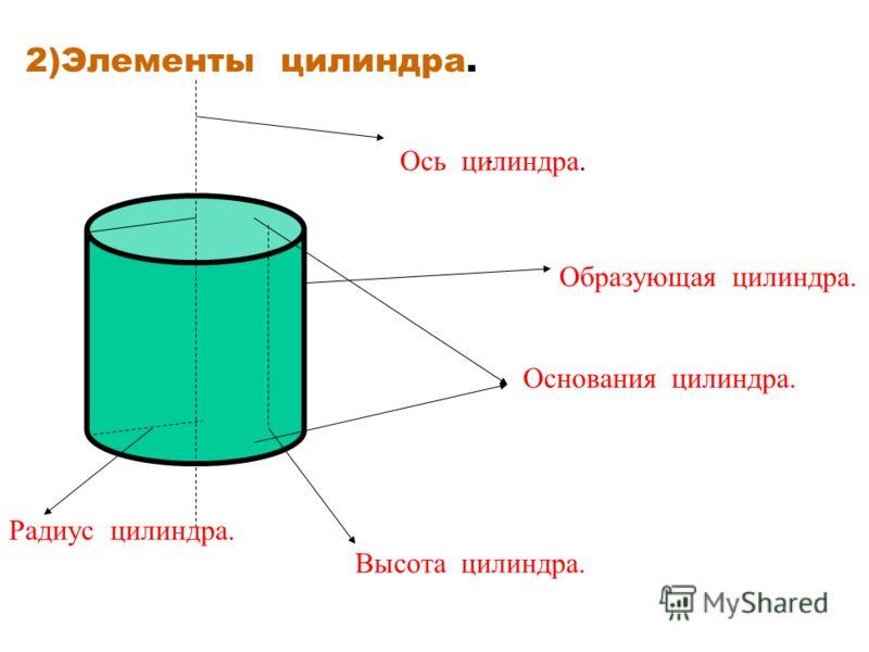 2)Элементы цилиндра.. Высота цилиндра. Ось цилиндра. Основания цилиндра. Радиус цилиндра. Образующая цилиндра.
