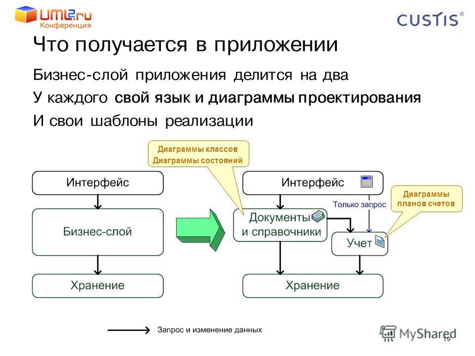 19 Что получается в приложении Бизнес-слой приложения делится на два У каждого свой язык и диаграммы проектирования И свои шаблоны реализации Диаграммы классов Диаграммы состояний Диаграммы планов счетов