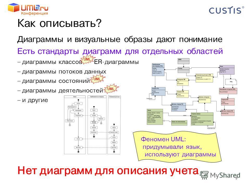 3 Как описывать? Диаграммы и визуальные образы дают понимание Есть стандарты диаграмм для отдельных областей диаграммы классов ER-диаграммы диаграммы потоков данных диаграммы состояний диаграммы деятельностей и другие Нет диаграмм для описания учета