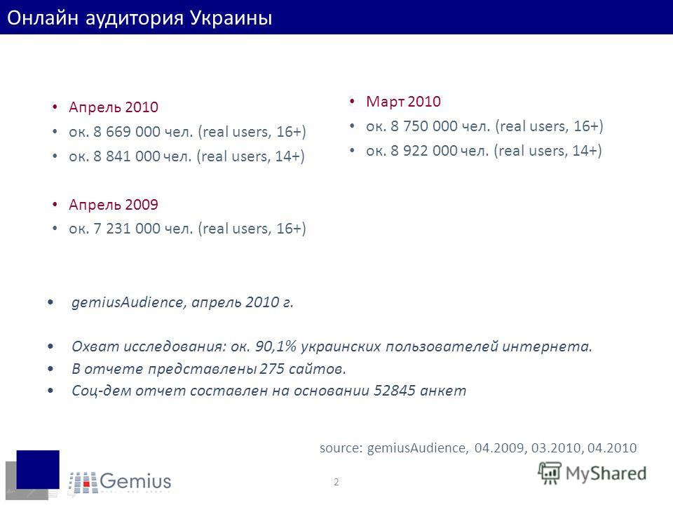 2 Апрель 2010 ок. 8 669 000 чел. (real users, 16+) ок. 8 841 000 чел. (real users, 14+) Апрель 2009 ок. 7 231 000 чел. (real users, 16+) source: gemiusAudience, 04.2009, 03.2010, 04.2010 Март 2010 ок. 8 750 000 чел. (real users, 16+) ок. 8 922 000 че