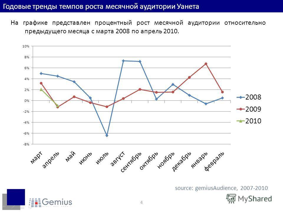 4 Годовые тренды темпов роста месячной аудитории Уанета На графике представлен процентный рост месячной аудитории относительно предыдущего месяца с марта 2008 по апрель 2010. source: gemiusAudience, 2007-2010