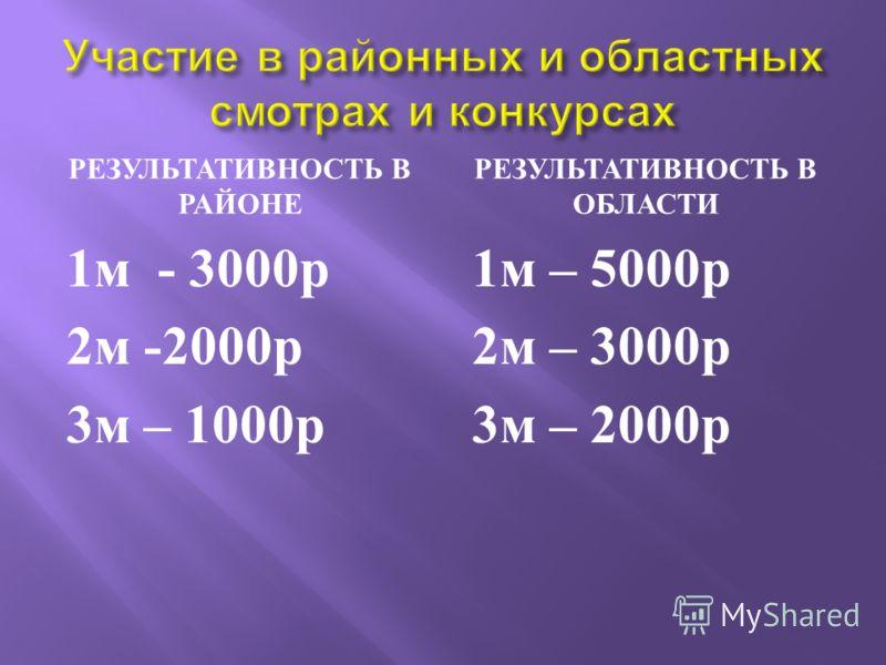 РЕЗУЛЬТАТИВНОСТЬ В РАЙОНЕ РЕЗУЛЬТАТИВНОСТЬ В ОБЛАСТИ 1 м - 3000 р 2 м -2000 р 3 м – 1000 р 1 м – 5000 р 2 м – 3000 р 3 м – 2000 р