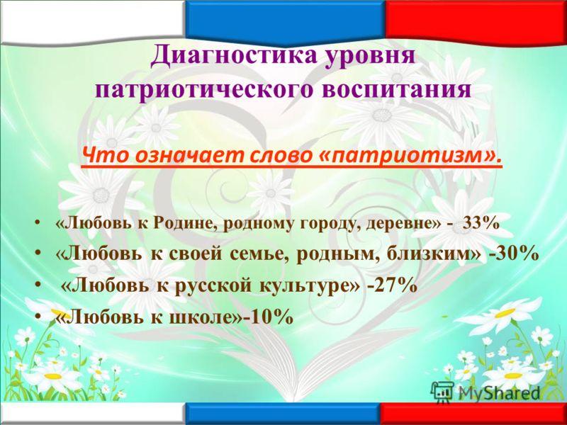 Диагностика уровня патриотического воспитания Что означает слово «патриотизм». «Любовь к Родине, родному городу, деревне» - 33% «Любовь к своей семье, родным, близким» -30% «Любовь к русской культуре» -27% «Любовь к школе»-10%