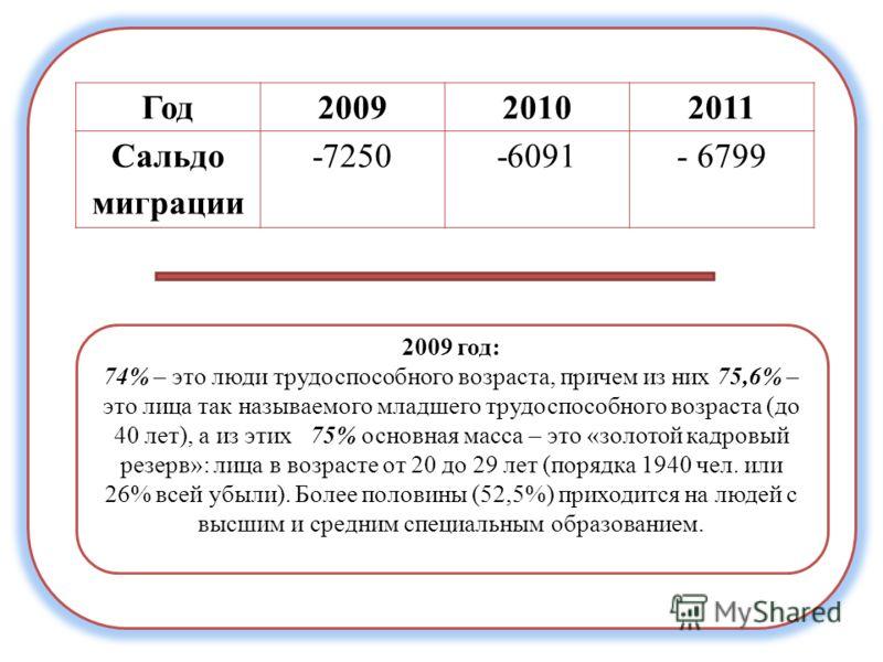Год200920102011 Сальдо миграции -7250-6091- 6799 2009 год: 74% – это люди трудоспособного возраста, причем из них 75,6% – это лица так называемого младшего трудоспособного возраста (до 40 лет), а из этих 75% основная масса – это «золотой кадровый ре