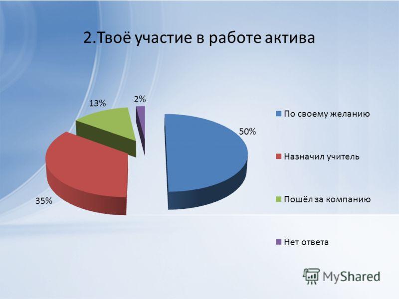 2.Твоё участие в работе актива