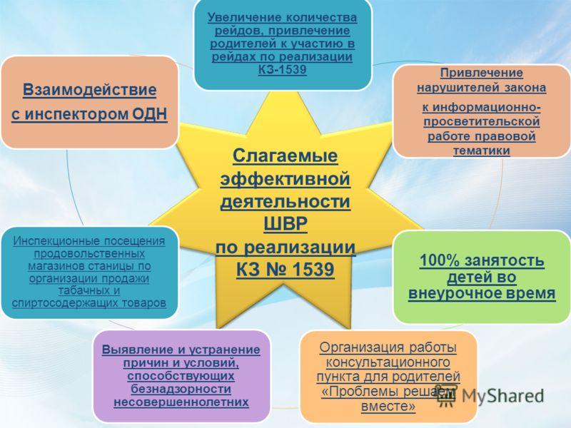 Слагаемые эффективной деятельности ШВР по реализации КЗ 1539