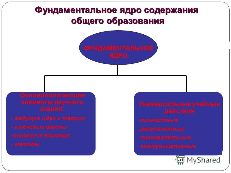 Фундаментальное ядро содержания общего образования общего образования Основополагающие элементы научного знания: - ведущие идеи и теории - ключевые факты -основные понятия - методы Универсальные учебные действия -личностные -регулятивные -познаватель