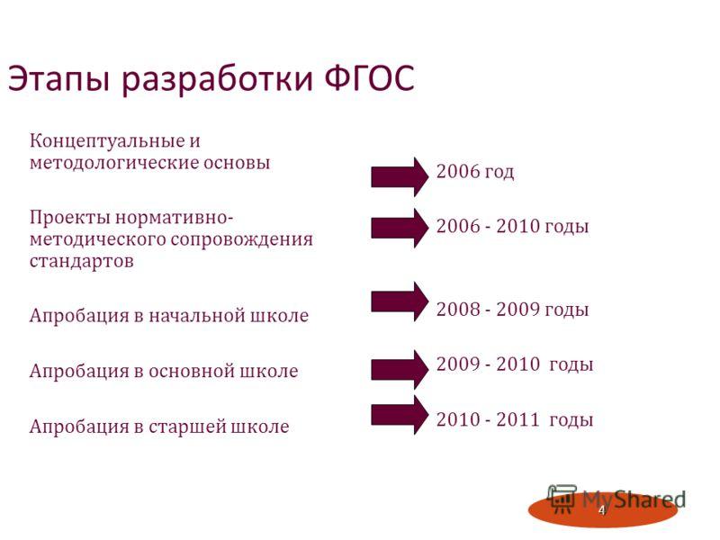 4 Этапы разработки ФГОС Концептуальные и методологические основы Проекты нормативно - методического сопровождения стандартов Апробация в начальной школе Апробация в основной школе Апробация в старшей школе 2006 год 2006 - 2010 годы 2008 - 2009 годы 2