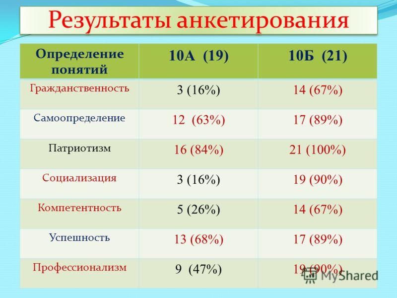 Результаты анкетирования Определение понятий 10А (19)10Б (21) Гражданственность 3 (16%)14 (67%) Самоопределение 12 (63%)17 (89%) Патриотизм 16 (84%)21 (100%) Социализация 3 (16%)19 (90%) Компетентность 5 (26%)14 (67%) Успешность 13 (68%)17 (89%) Проф