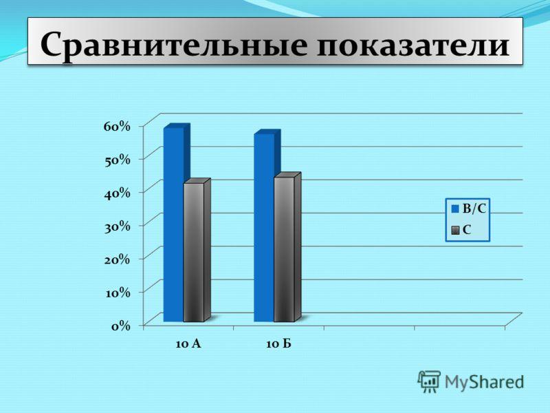 Сравнительные показатели