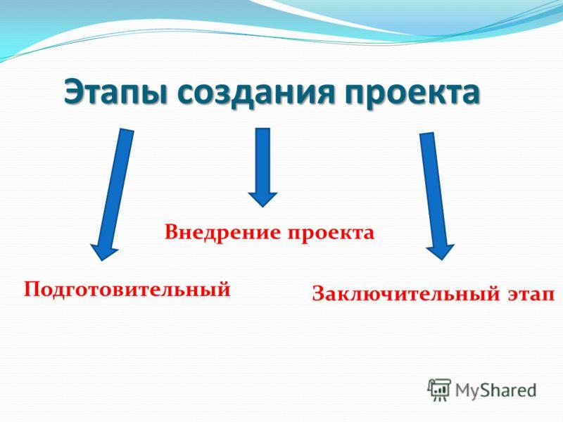 Этапы создания проекта Этапы создания проекта Подготовительный Внедрение проекта Заключительный этап