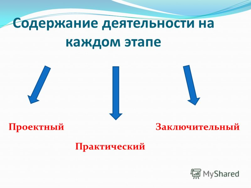 Содержание деятельности на каждом этапе Проектный Практический Заключительный