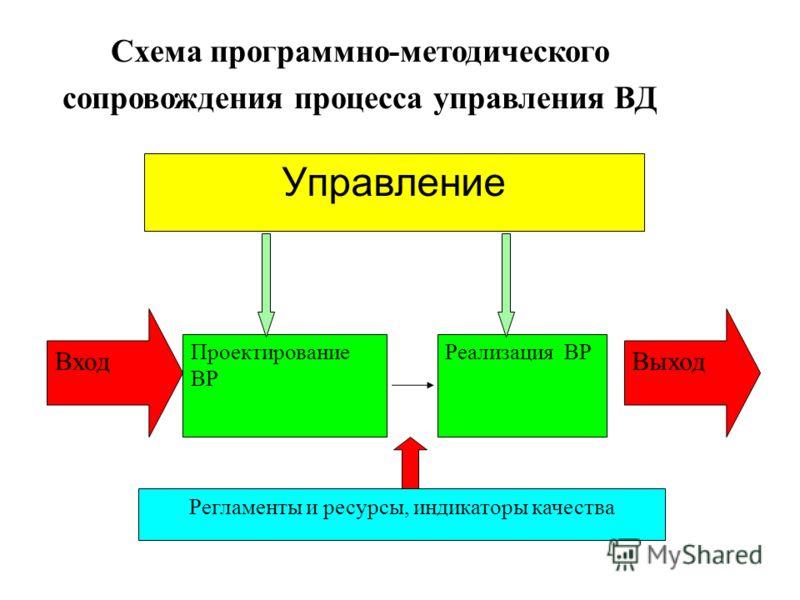 Схема программно-методического сопровождения процесса управления ВД Вход Проектирование ВР Реализация ВР Выход Управление Регламенты и ресурсы, индикаторы качества