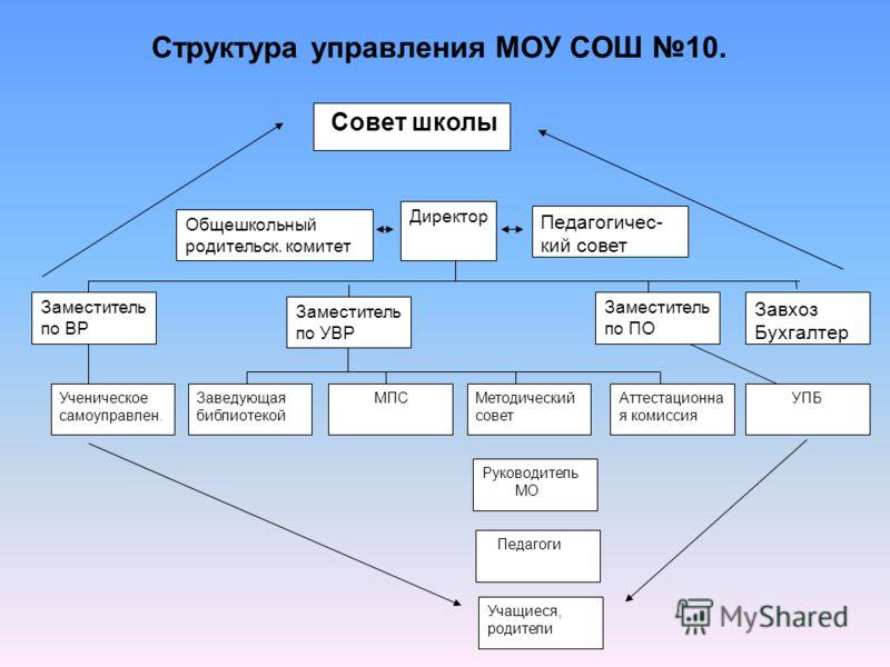 Единый управленческий цикл. Контрольно- диагности- ческая Организационно - исполнительская регулятивно – коррекционная Информационно- аналитическая Мотивационно- целевая Планово – прогностическая