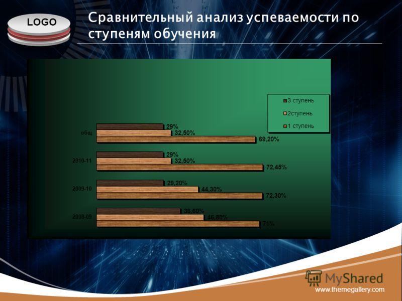 LOGO www.themegallery.com Сравнительный анализ успеваемости по ступеням обучения