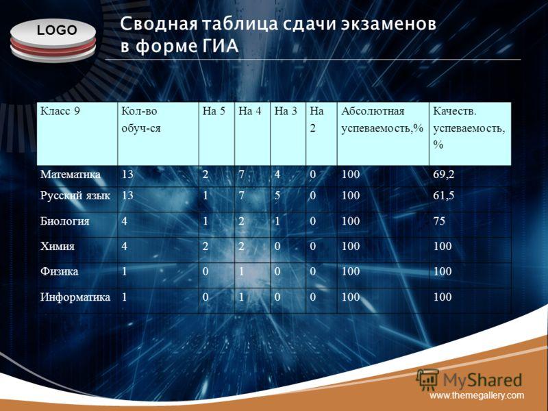 LOGO www.themegallery.com Сводная таблица сдачи экзаменов в форме ГИА Класс 9 Кол-во обуч-ся На 5На 4На 3 На 2 Абсолютная успеваемость,% Качеств. успеваемость, % Математика13274010069,2 Русский язык13175010061,5 Биология4121010075 Химия42200100 Физик