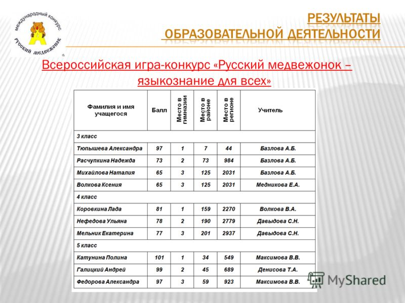 Всероссийская игра-конкурс «Русский медвежонок – языкознание для всех»