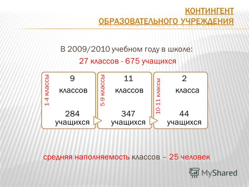 В 2009/2010 учебном году в школе: 27 классов - 675 учащихся средняя наполняемость классов – 25 человек 1-4 классы 9 классов 284 учащихся 5-9 классы 11 классов 347 учащихся 10-11 классы 2 класса 44 учащихся